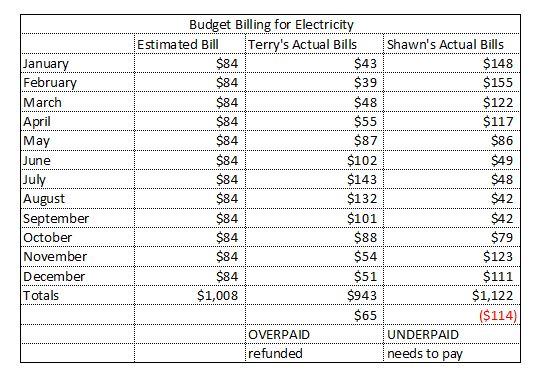 Budget Billing Sample