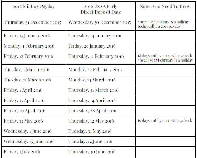 ... military pay, here are the dates when you'll have your pay in your